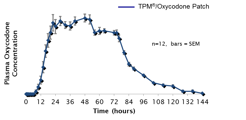 TPM®/Oxycodone Patch - Phase 1 Data